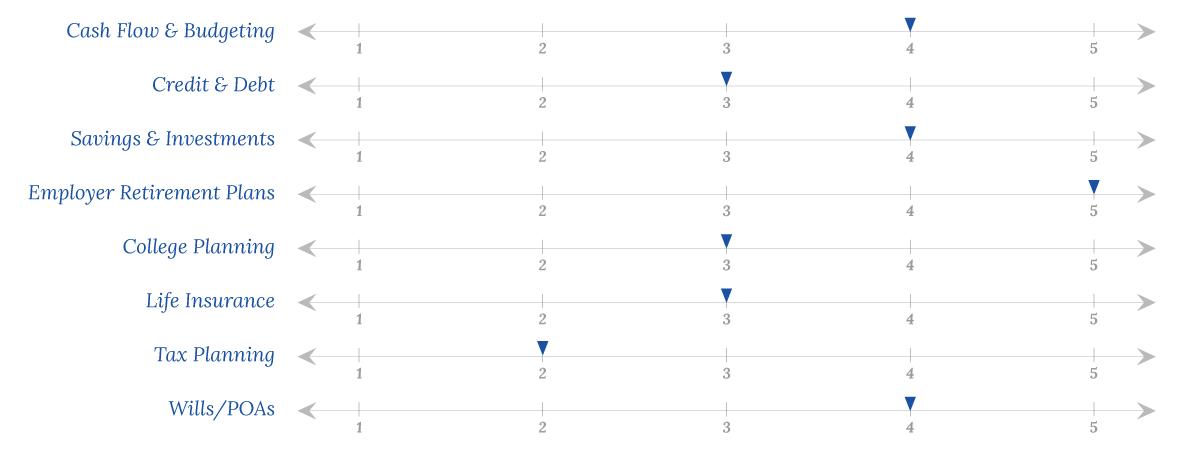 Mid-Life Chart
